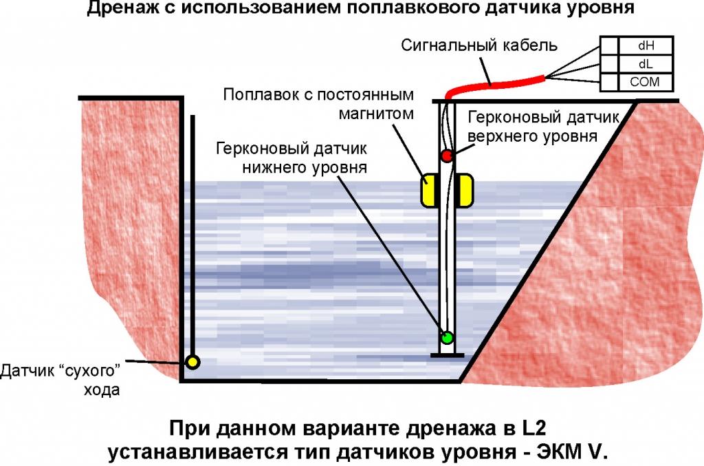 дренаж с использованием поплавкового датчика уровня